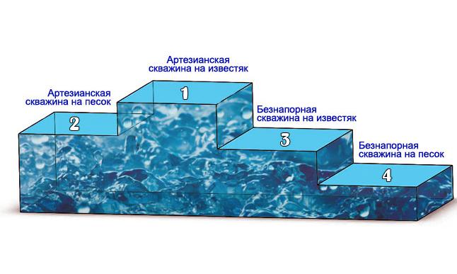 Какая глубина артезианской скважины