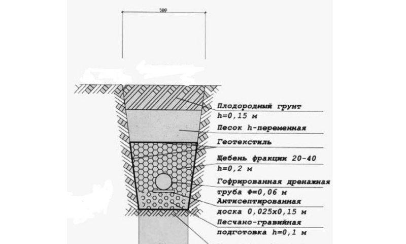 Схема заглубления труб ливневой канализации