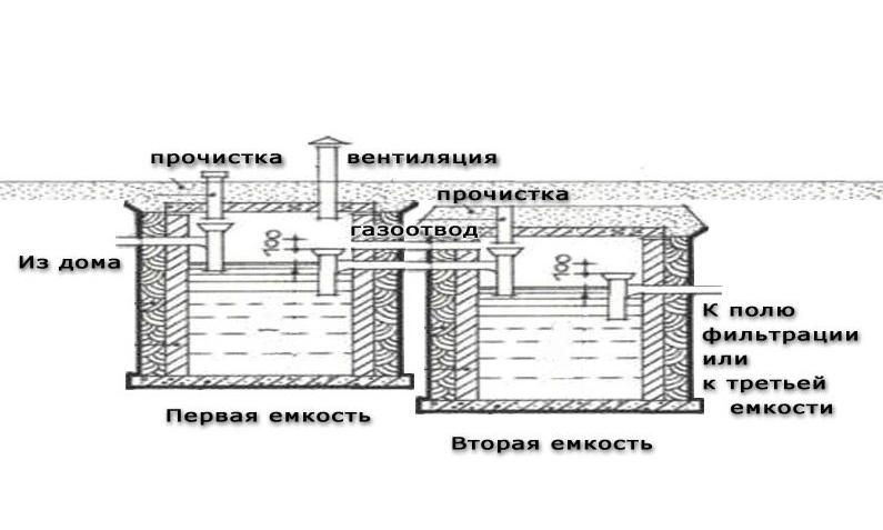Схема септика из еврокубов