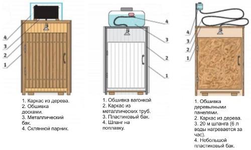 Схема вариантов построения летнего душа