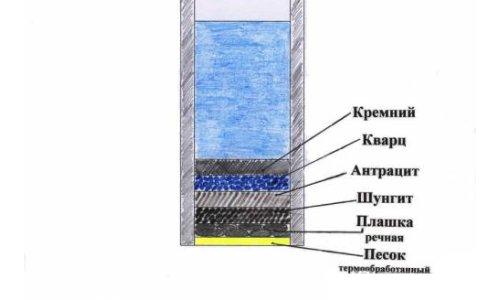 Схема донного фильтра колодца