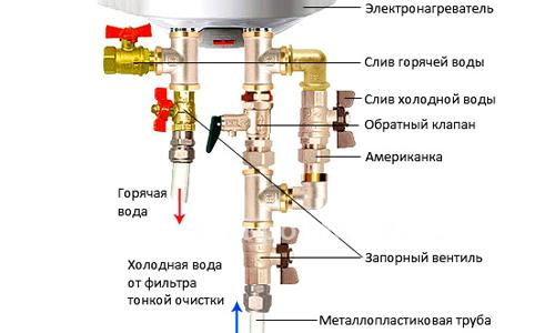 Трубы водонагревателя