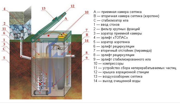 Устройство автономной канализации Топас