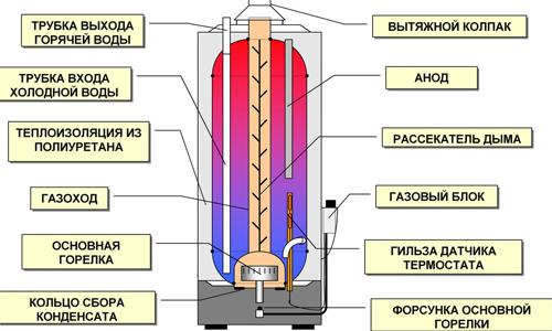 Устройство газового накопительного водонагревателя