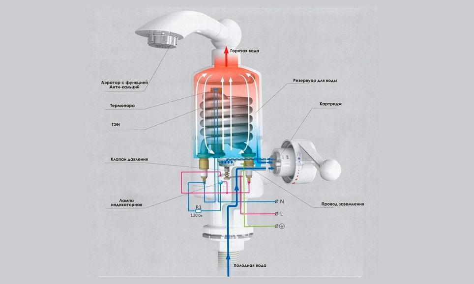 Внутреннее строение проточного водонагревателя на кран
