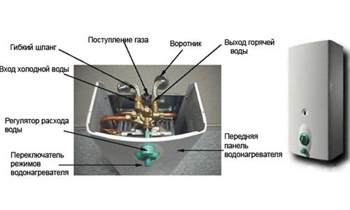 Внутреннее устройство газового накопительного нагревателя