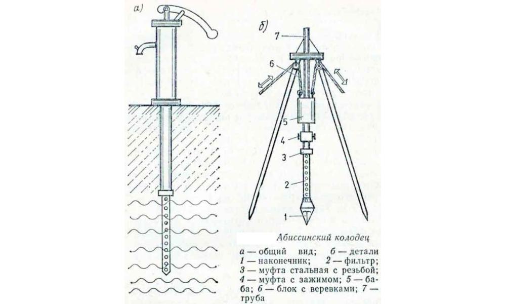 Абиссинская скважина как сделать 731