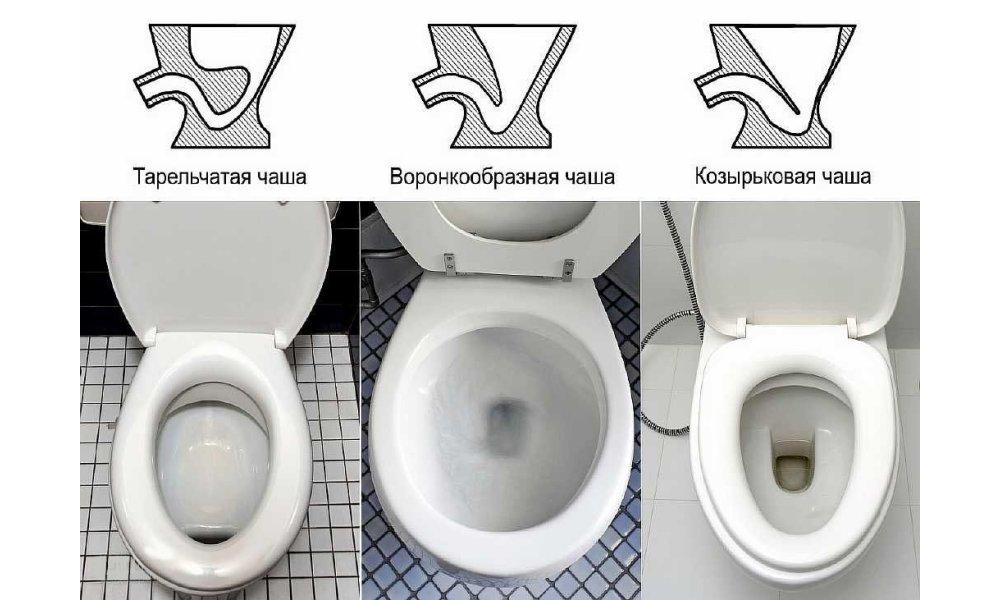 Типы унитазов по форме чаши