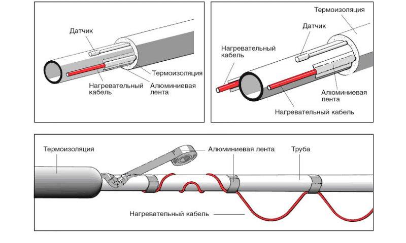 Варианты утепления труб нагревательным кабелем