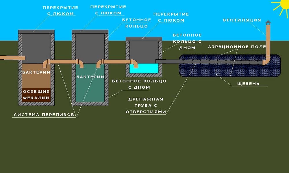 Общее обустройство канализации на дачном участке