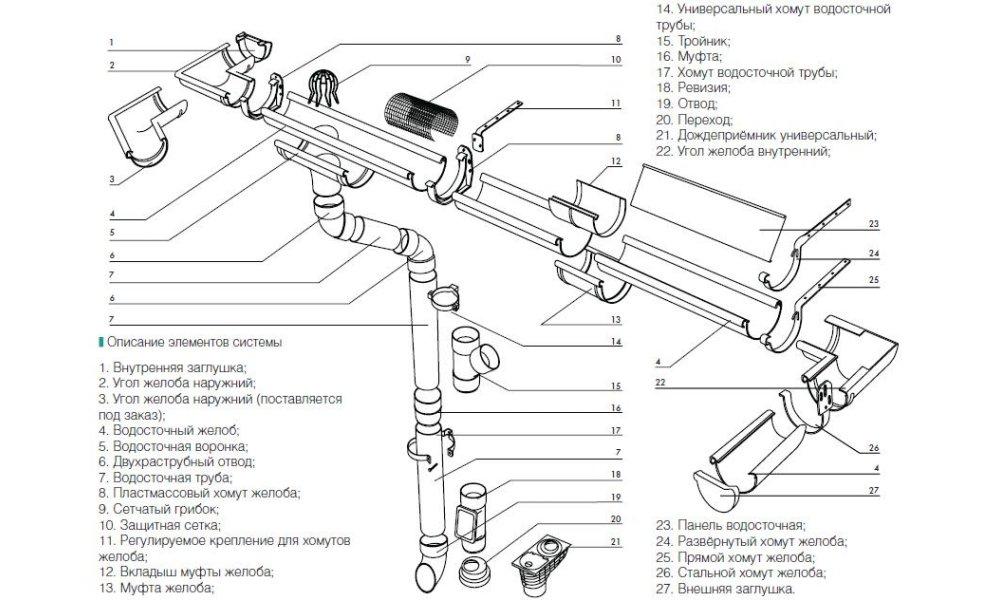Схема ливневой канализации