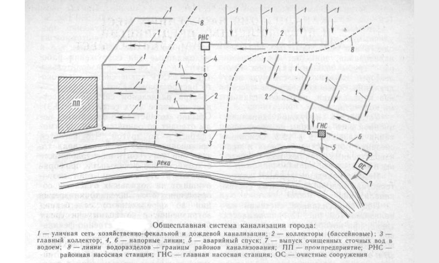 Схема общесплавной городской сети канализации