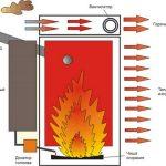 Экономия топлива — котел на отработанном масле