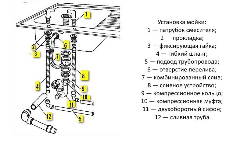 Схема подключения раковины к канализации