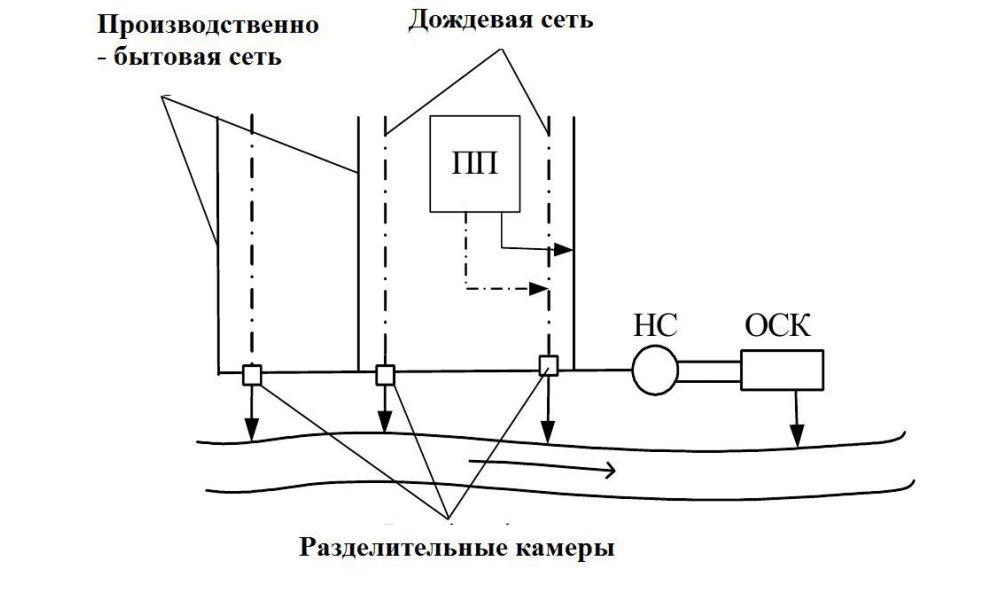Схема полураздельной сети канализации