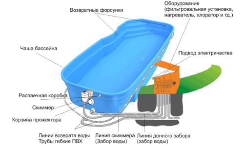 Схема бассейна с готовым основанием