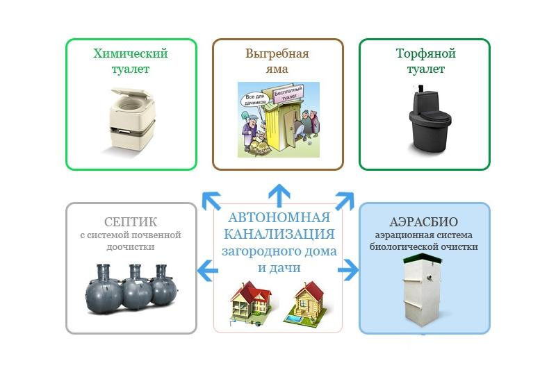 Элементы системы автономной канализации на даче