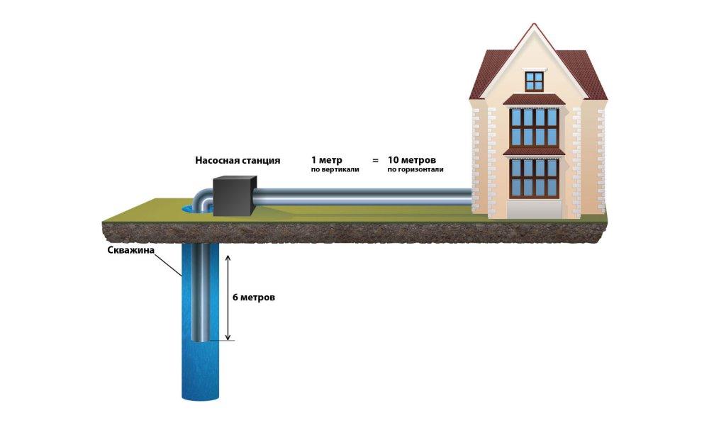 Расположение станции при водоснабжении дома из скважины