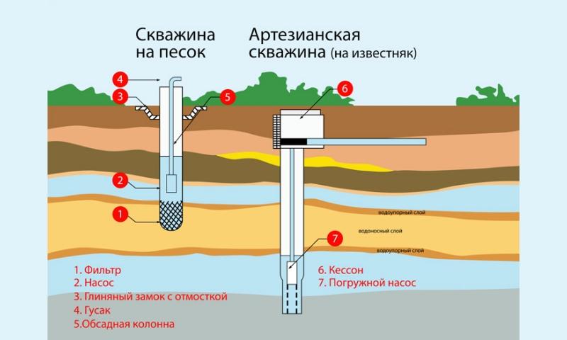 Строение артезианской скважины и скважины на песок