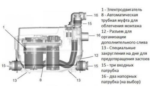Устройство канализационной станции