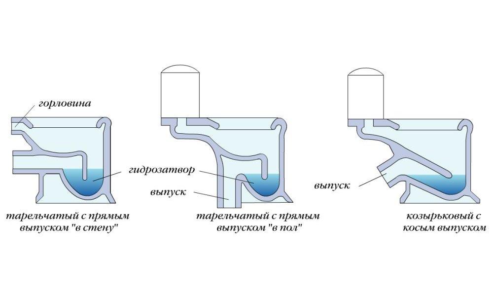 Типы унитазов по способу установки