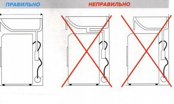 Правильная установка раковины над стиральной машиной