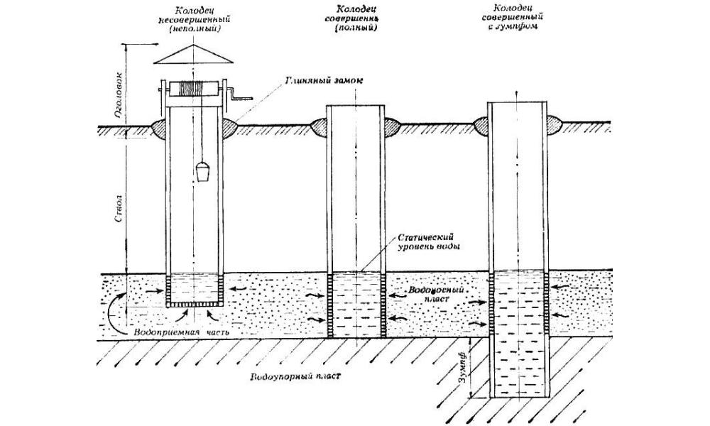 Устройство колодца шахтного типа