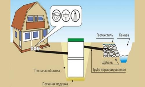 Устройство наружной канализации на даче