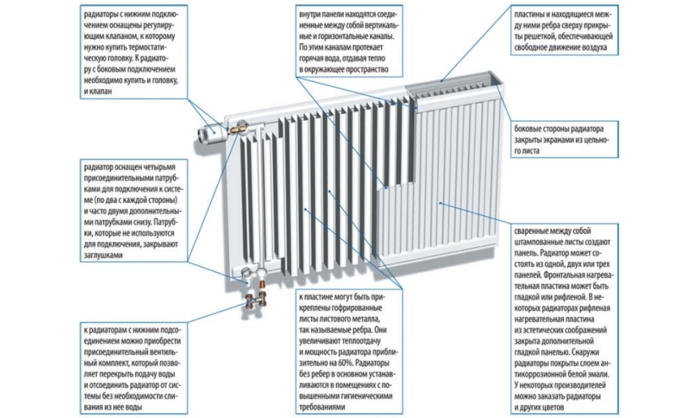 Устройство стального радиатора отопления