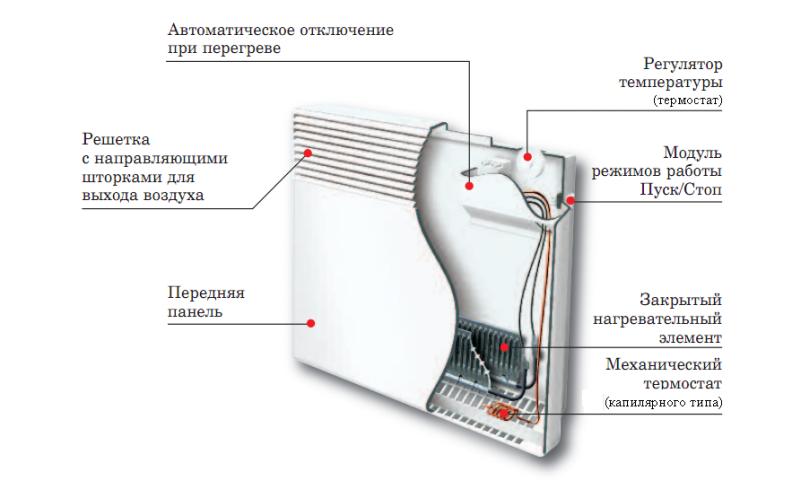 Устройство электрического настенного обогревателя
