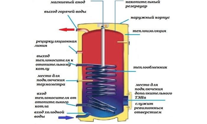 Устройство водонагревателя косвенного нагрева