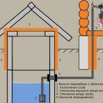 Как своими руками организовать водоснабжение частного дома из колодца?