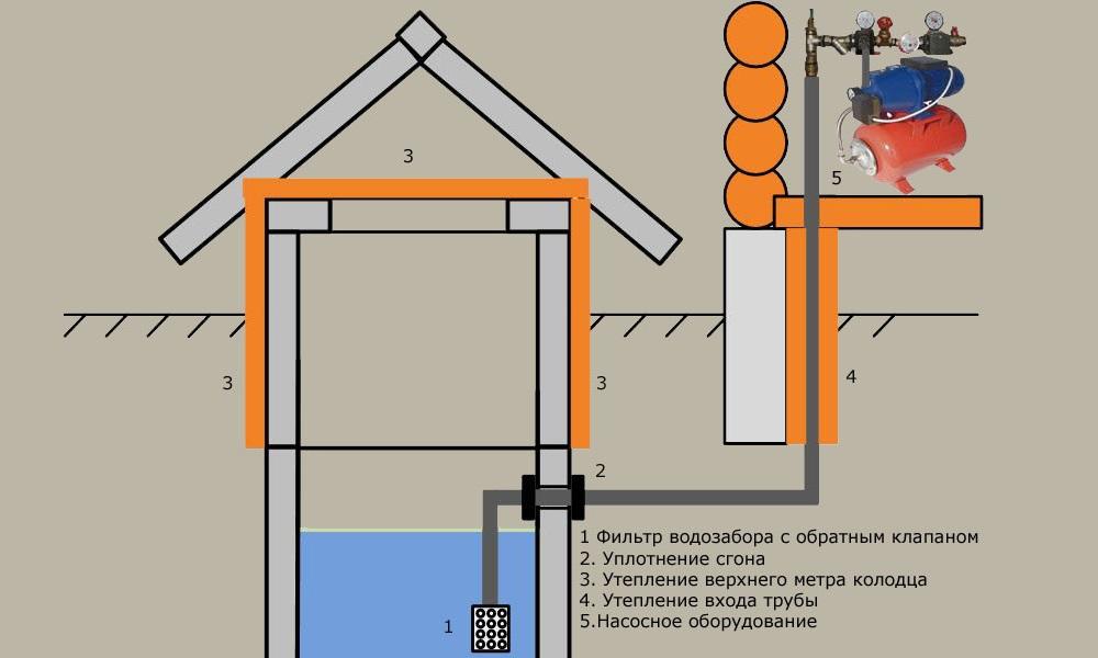 Схема организации водоснабжения из колодца