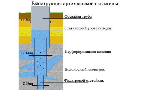 Устройство артезианской скважины