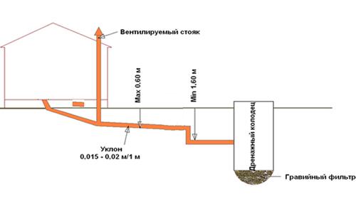 Дренажный канал для бани