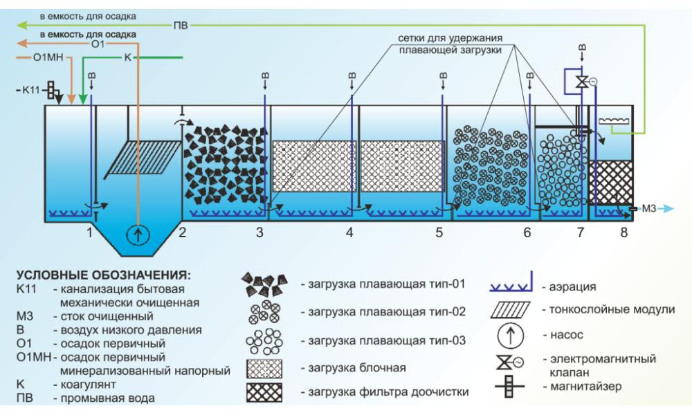 Схема глубокой биологической очистки бытовых сточных вод