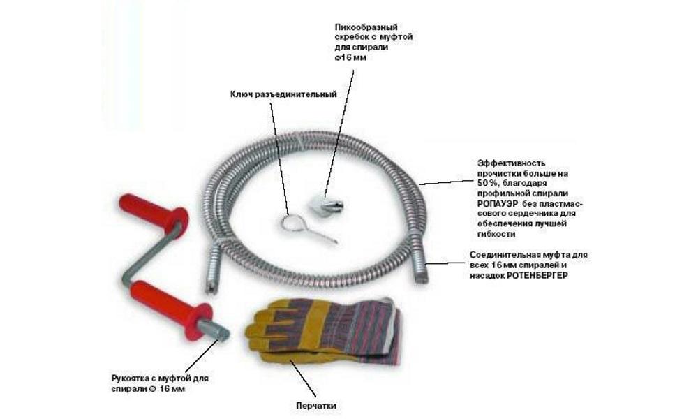 Инструменты для прочистки засоров