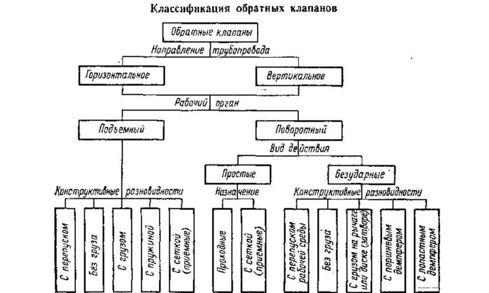 Классификация обратных клапанов