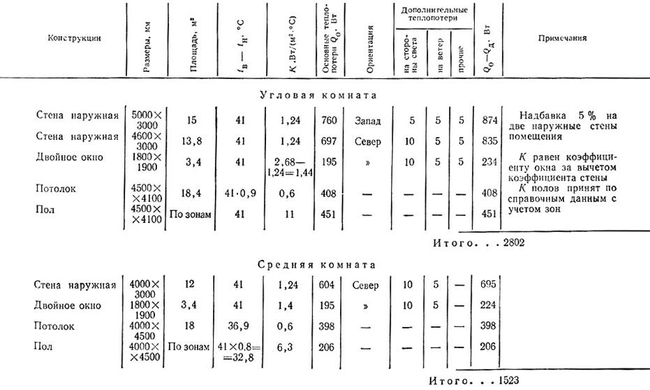 Пример расчета теплопотерь в угловой и средней комнатах
