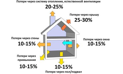 Распределение теплопотерь в частном доме