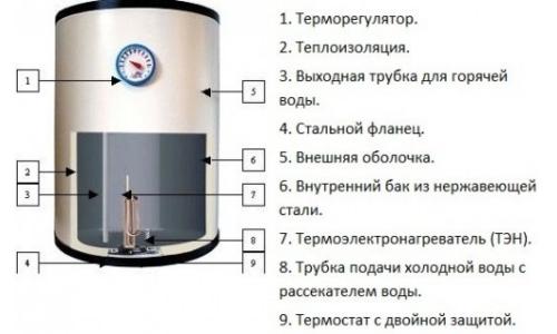 """Устройство водонагревателя фирмы  """"Аристон"""" на 80 литров"""