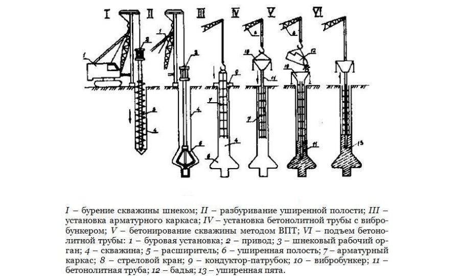 Схема бурения скважины на воду