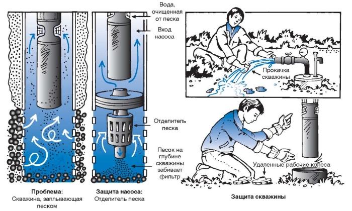Схема работы фильтра для скважины