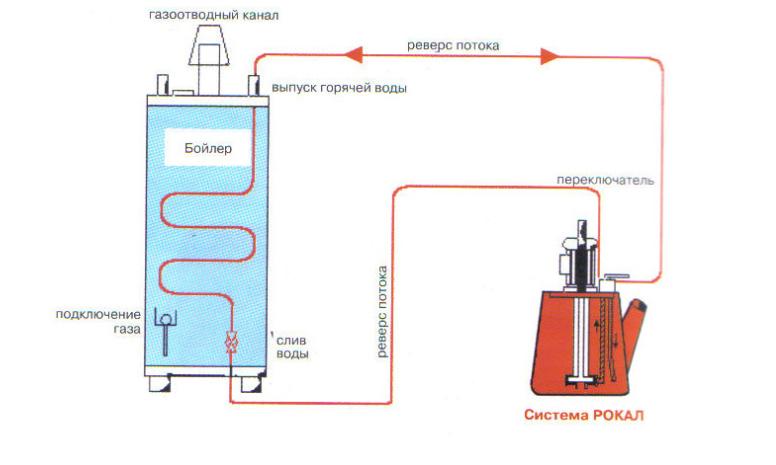 Схема промывки бойлера