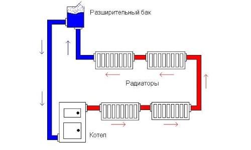 Схема работы открытой системы отопления