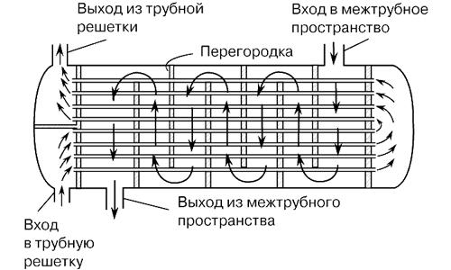 Схема работы теплообменника в зимнюю палатку