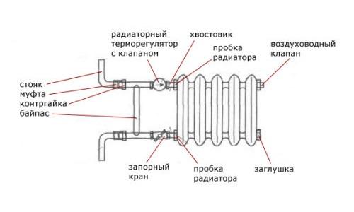 Схема строения радиатора отопления