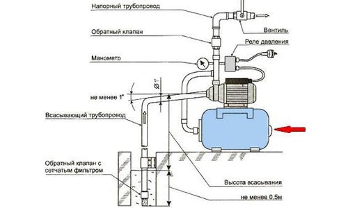 Схема установки насоса под раковиной