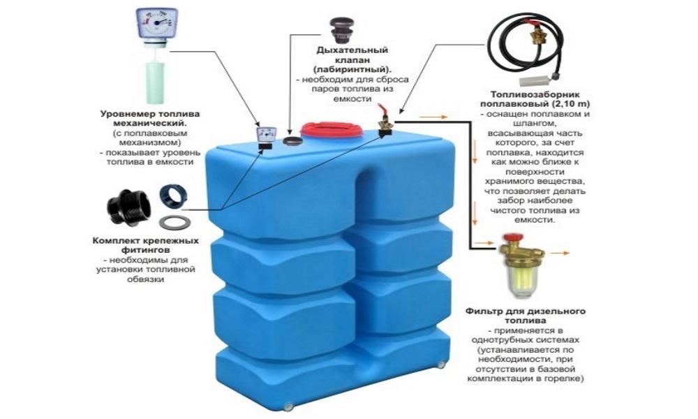 Схема устройства дизельного котла