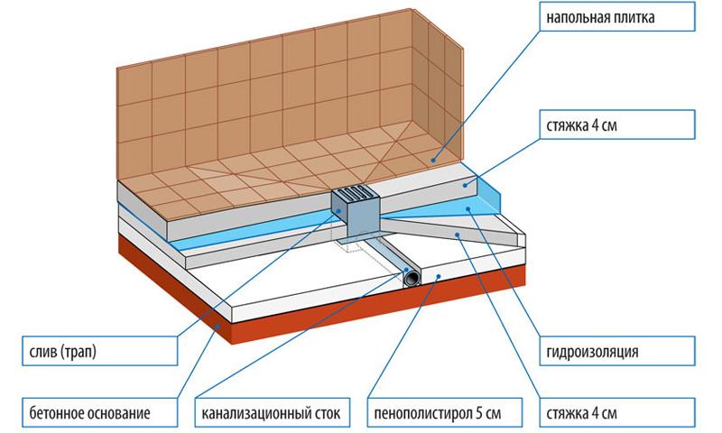 Схема устройства душевой из ванны